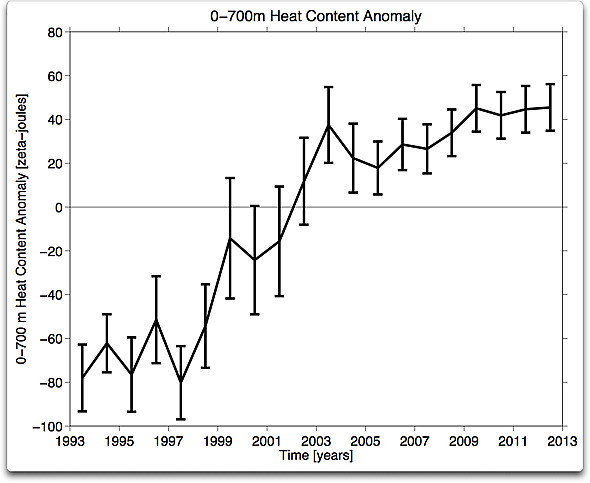 pmel 0-700m heat content anomaly
