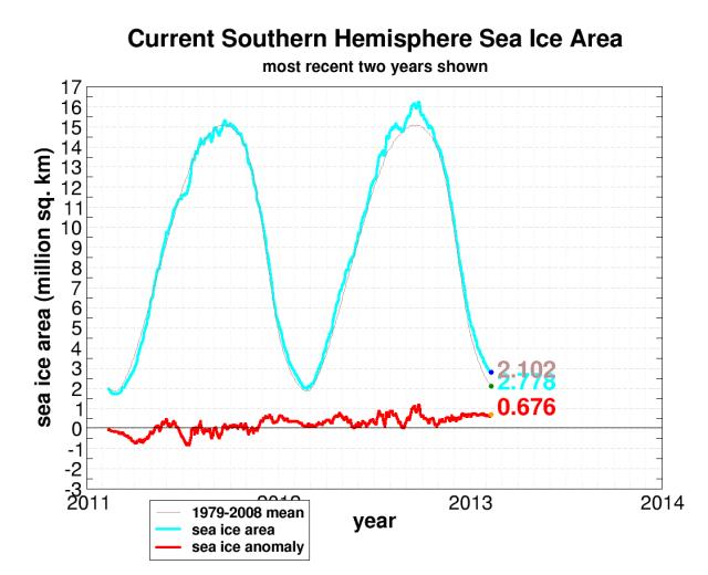 seaice.recent.antarctic[1]