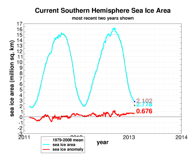 seaice.recent.antarctic[1]