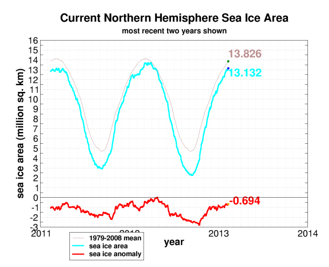 seaice.recent.arctic[1]