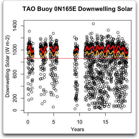 tao buoy 0n165e downwelling solar vs time dual gauss