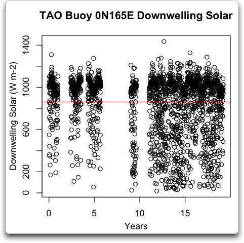 tao buoy 0n165e downwelling solar vs time plus break