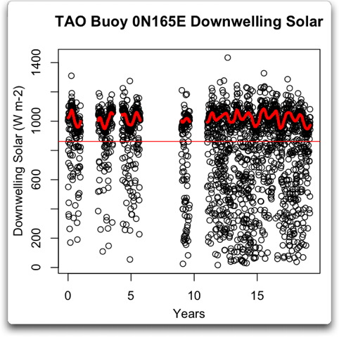 tao buoy 0n165e downwelling solar vs time plus gauss