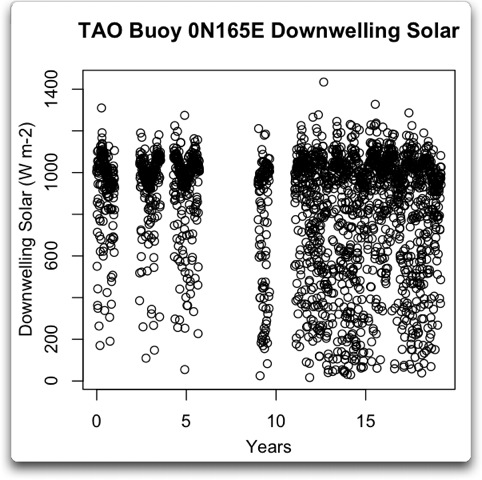 tao buoy 0n165e downwelling solar vs time