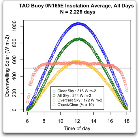 tao buoy 0n165e insolation average