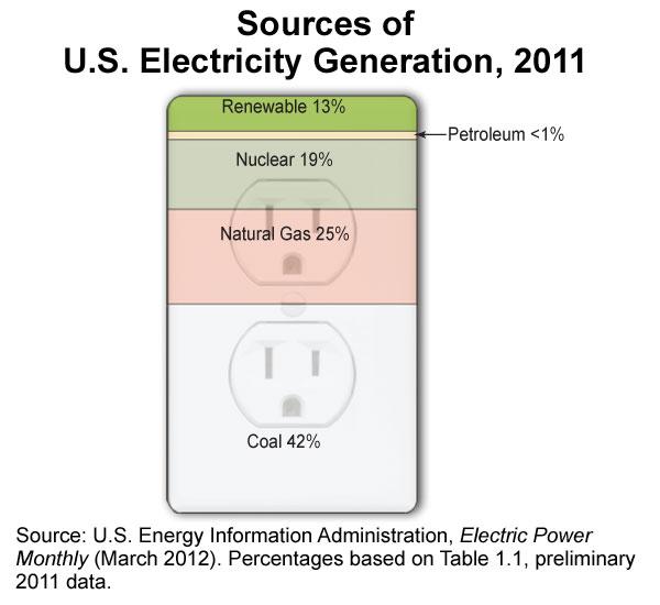 us_elect_generation-large