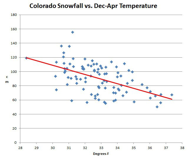 USHCN_Colorado_snow_vs_temp