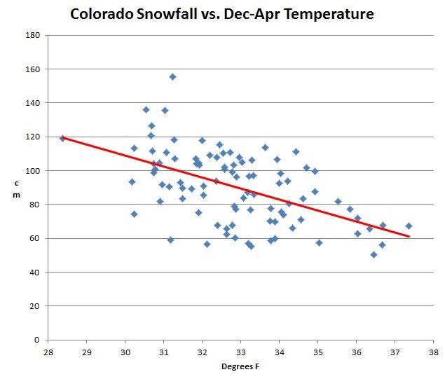 USHCN_Colorado_snow_vs_temp