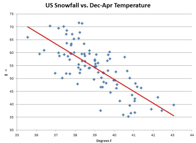 USHCN_Snowfall_VS_Dec-Apr