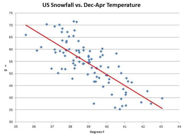 USHCN_Snowfall_VS_Dec-Apr