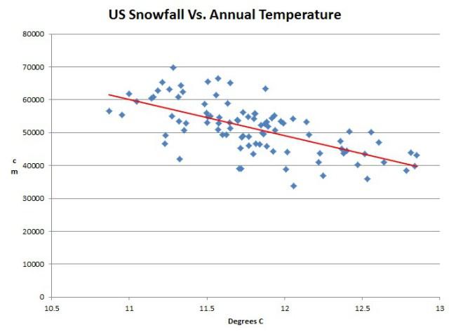 USHCN_Temp_vs-Snowfall