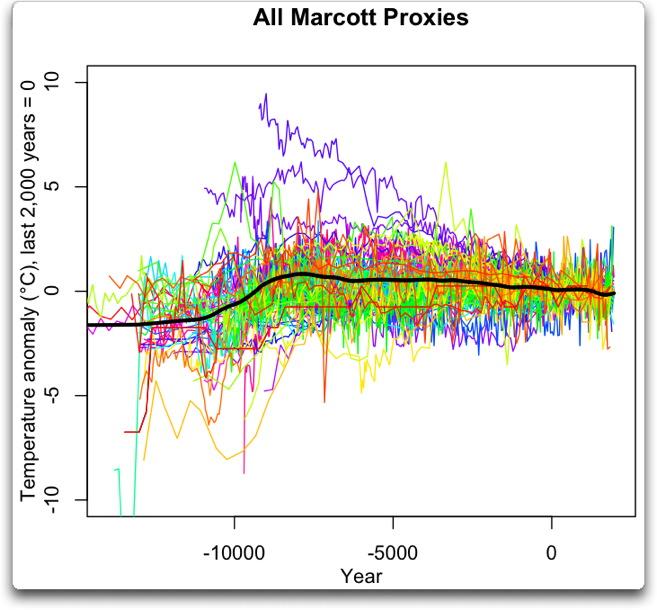 all marcott proxies anomalies