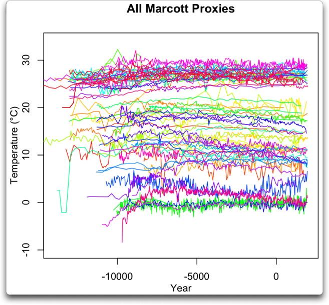 all-marcott-proxies.jpg