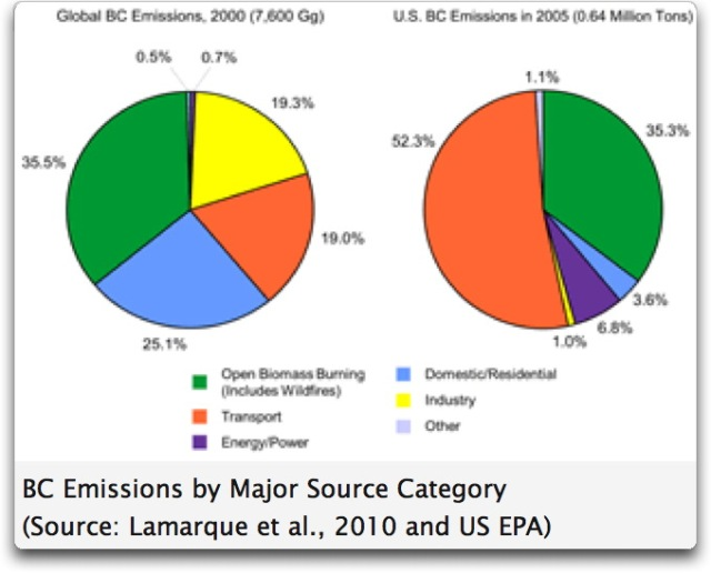 black carbon emission sources 2000