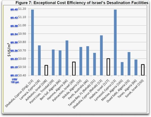 cost efficiency isreal desalination
