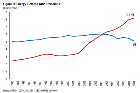 Average Car Co Emissions Per Year Uk