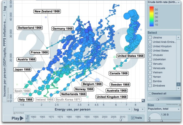 energy use vs income history closeup