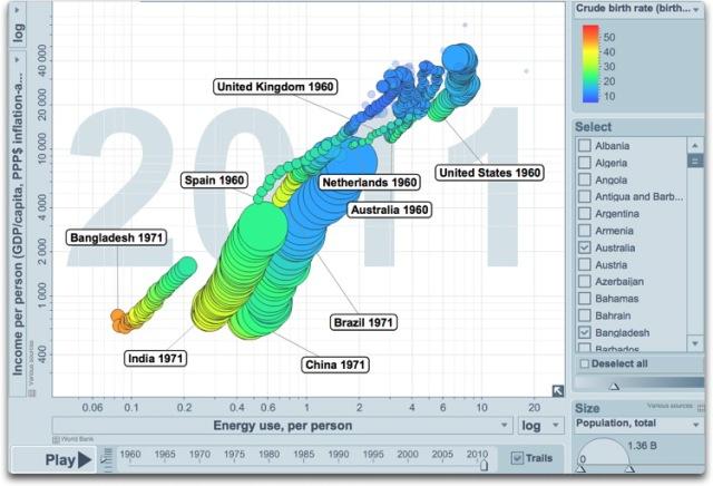 energy use vs income history