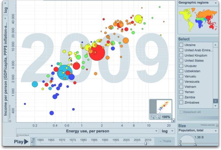 energy use vs income