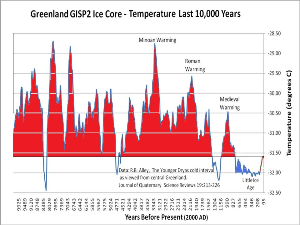 Bildergebnis für greenland gisp2 ice core temperature graph