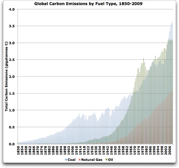 global carbon emissions by fuel type