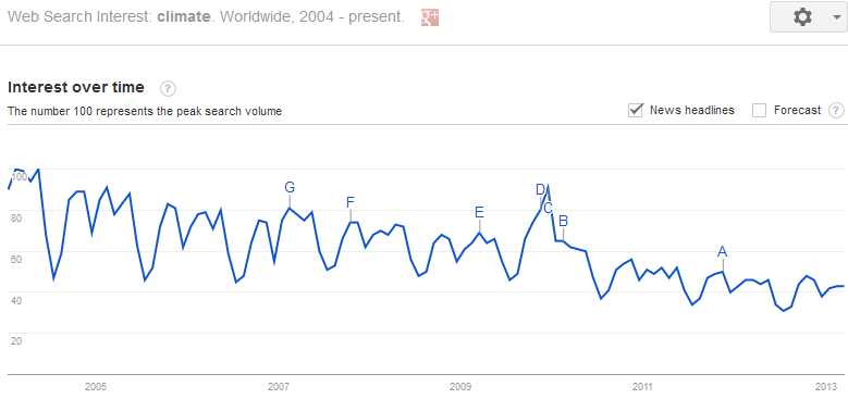 Google_Climate_trend