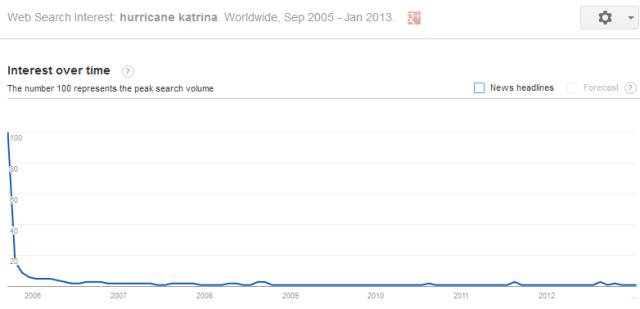 Google_katrina