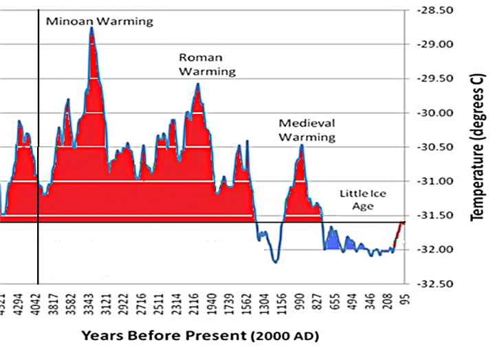 Greenland ice core isotope past 4000 yrs