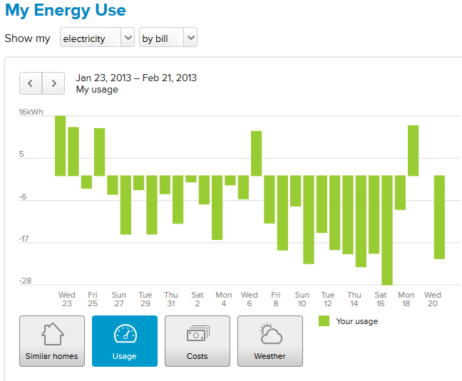 An Update On My Solar Power Project Results Show Why I