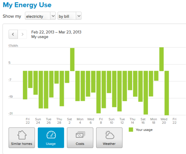 home_solar_usage_Mar2013