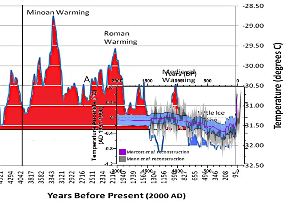 Marcott-Greenland_ice core_isotope