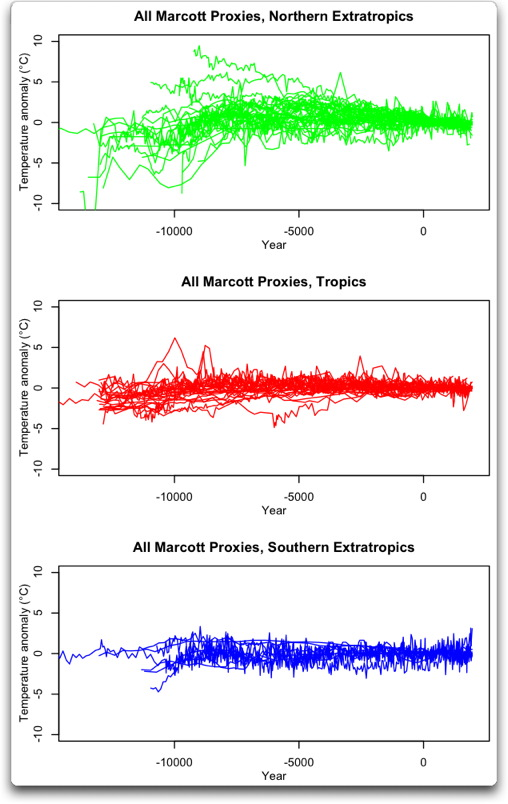 marcott proxies by latitude