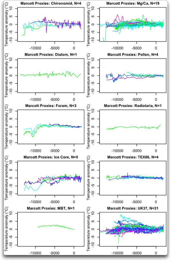 marcott proxies by type