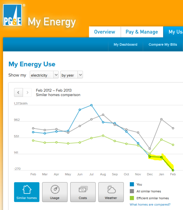 PGE_home_solar_compare