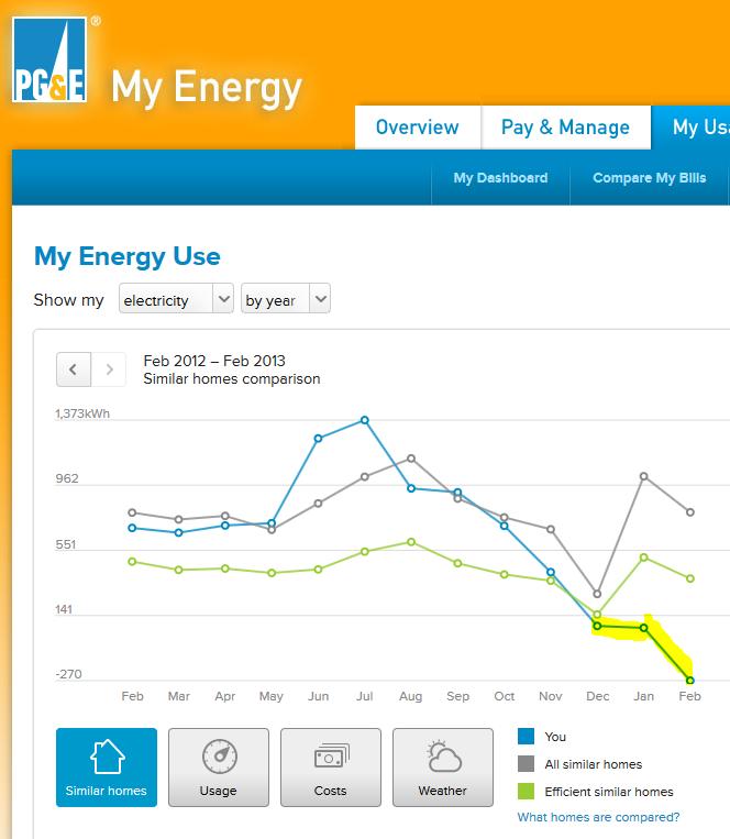 PGE_home_solar_compare