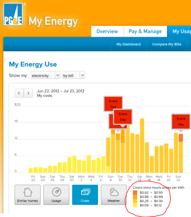 PGE_rate_july22-23-2012