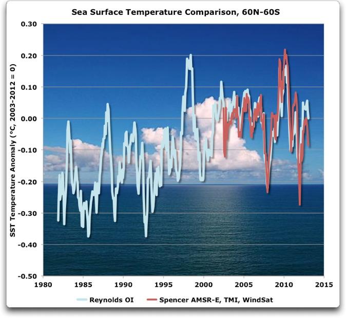 sea surface temperature comparison 60ns