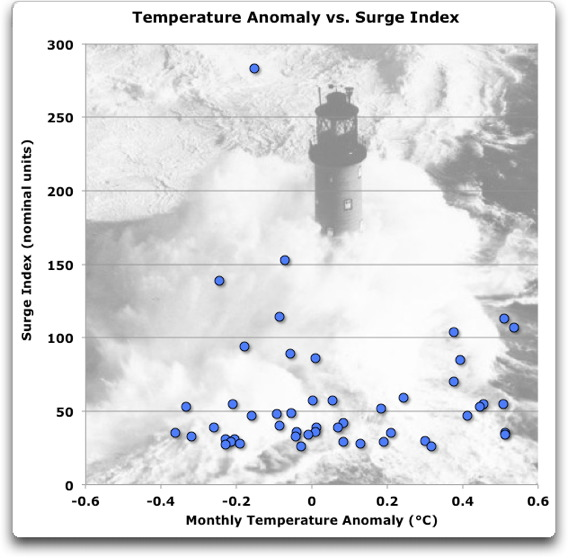 temperature anomaly vs surge index