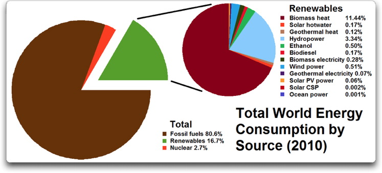 total world energy consumption 2010