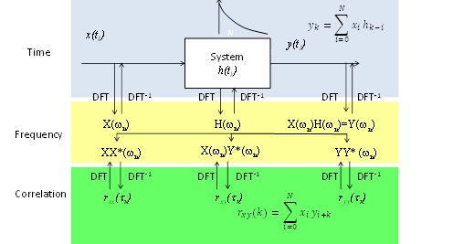 correlation, filtering, systems and degrees of freedom  watts up, wiring diagram