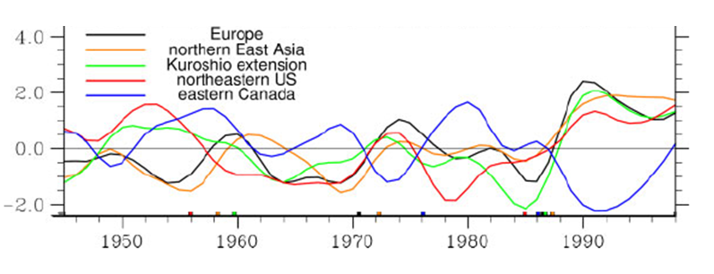 Option backdating and its implications of global warming