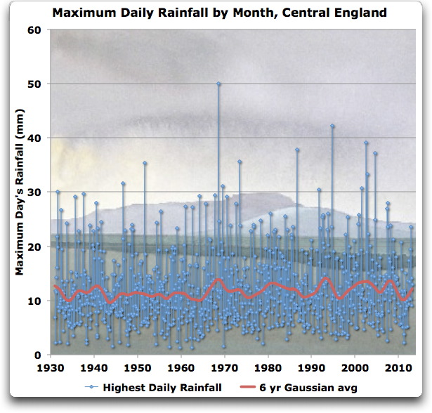 maximum daily rainfall by month central england