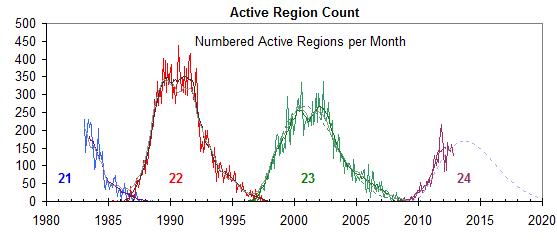 solar_region_count