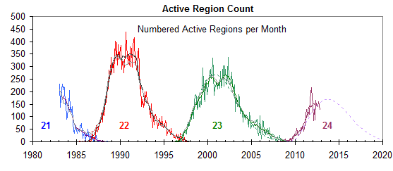 Current solar cycle data seems to be past the peak | Watts ...