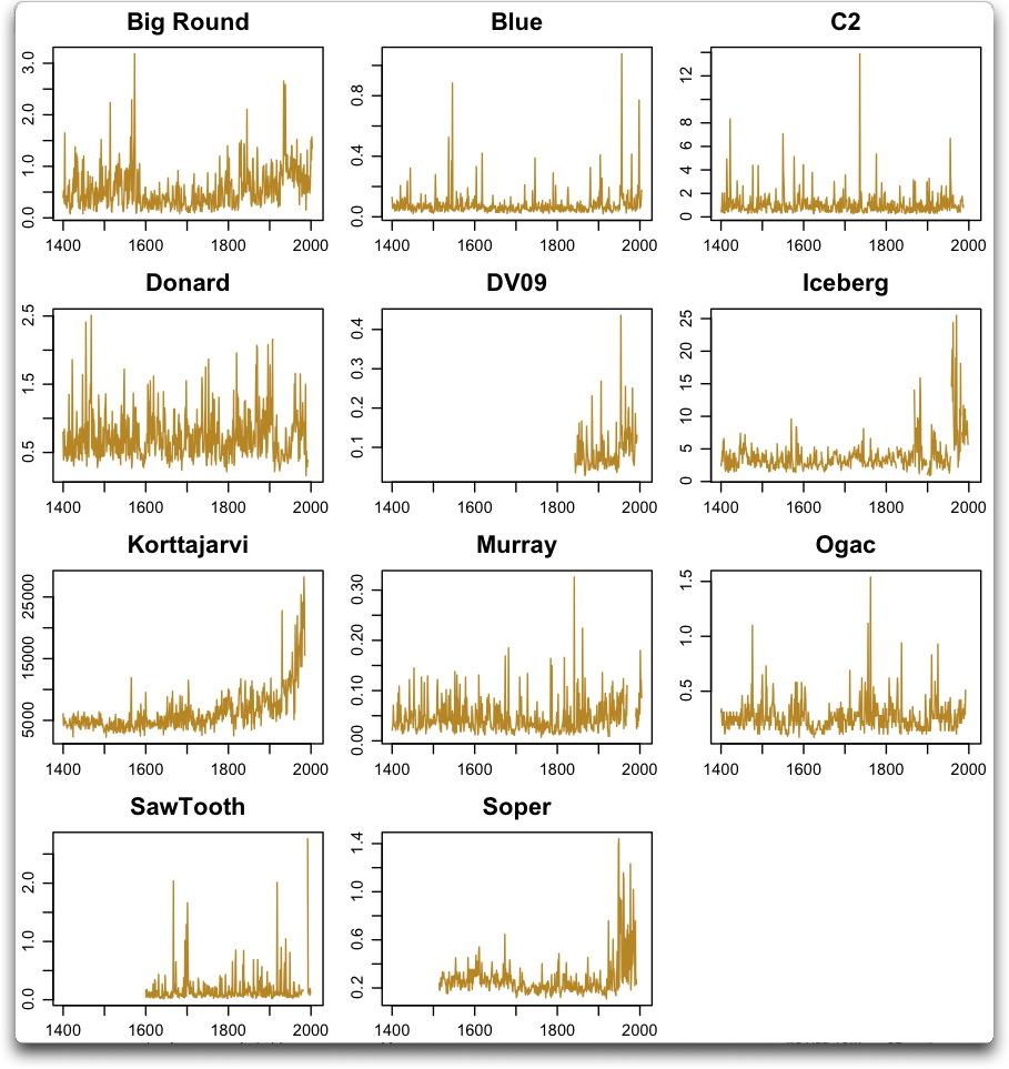 tingley raw data