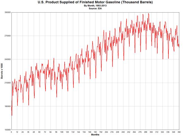 US_gasoline_BBL_1993-2013
