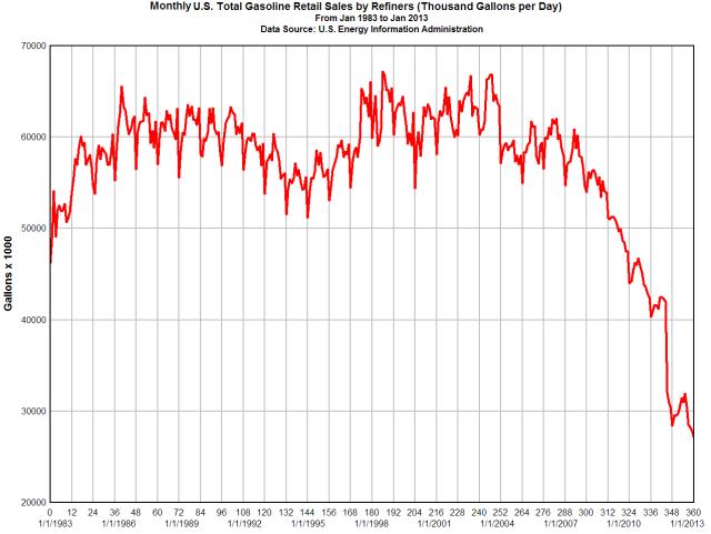US_gasoline_sales
