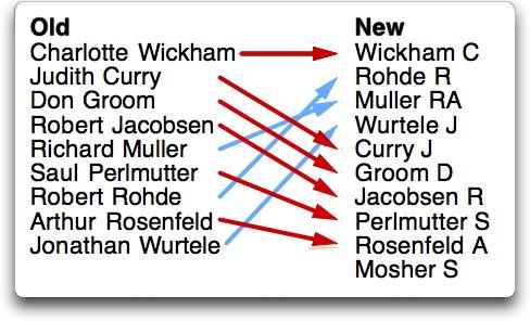 W2013 author list