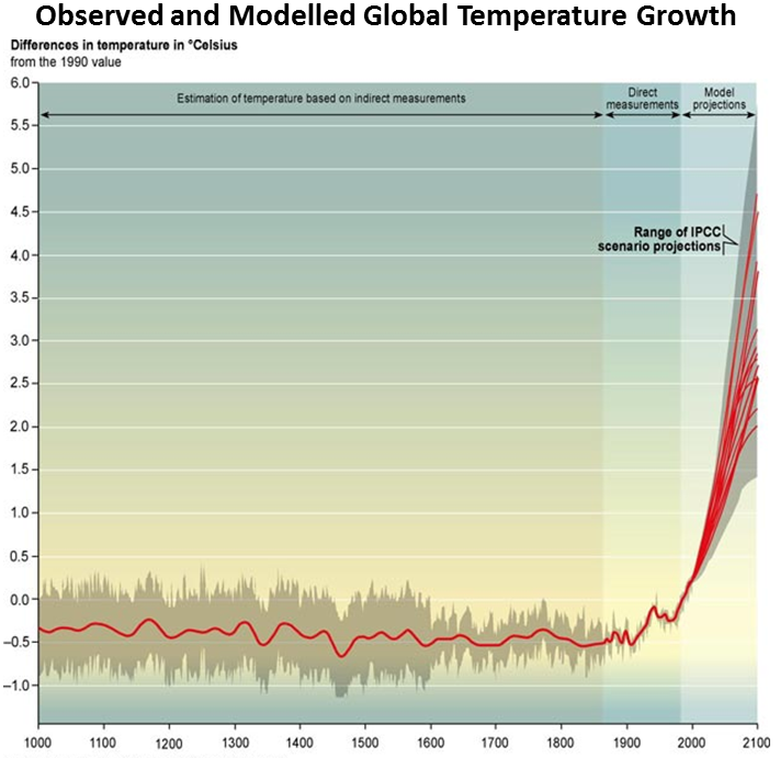 2.01_-_observed_and_modelled_global_temperature_growth_1000-2100[1]