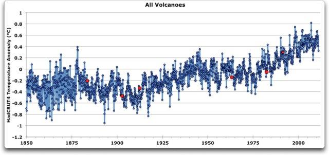 All Volcanoes